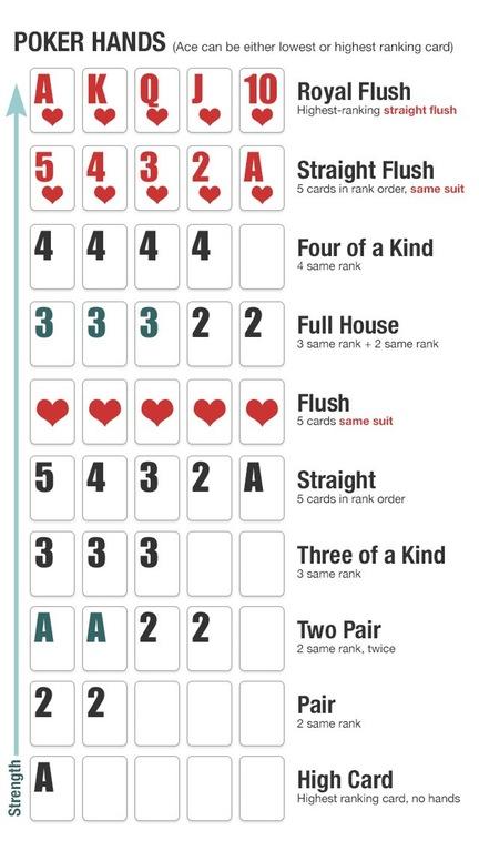 Poker kombinace